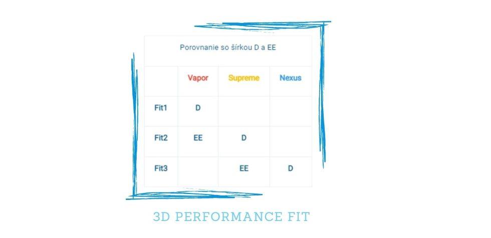 Porovanie veľkosti korčule Bauer 3D Performance FIT